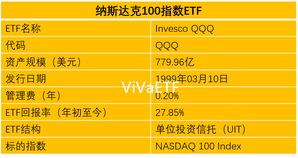 投資 信託 Qqq